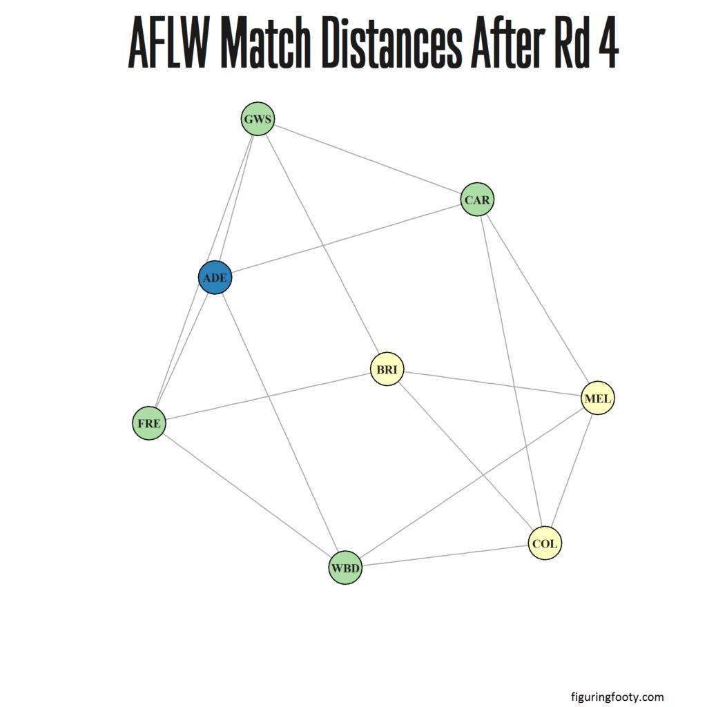 AFLW Match Network Rd4