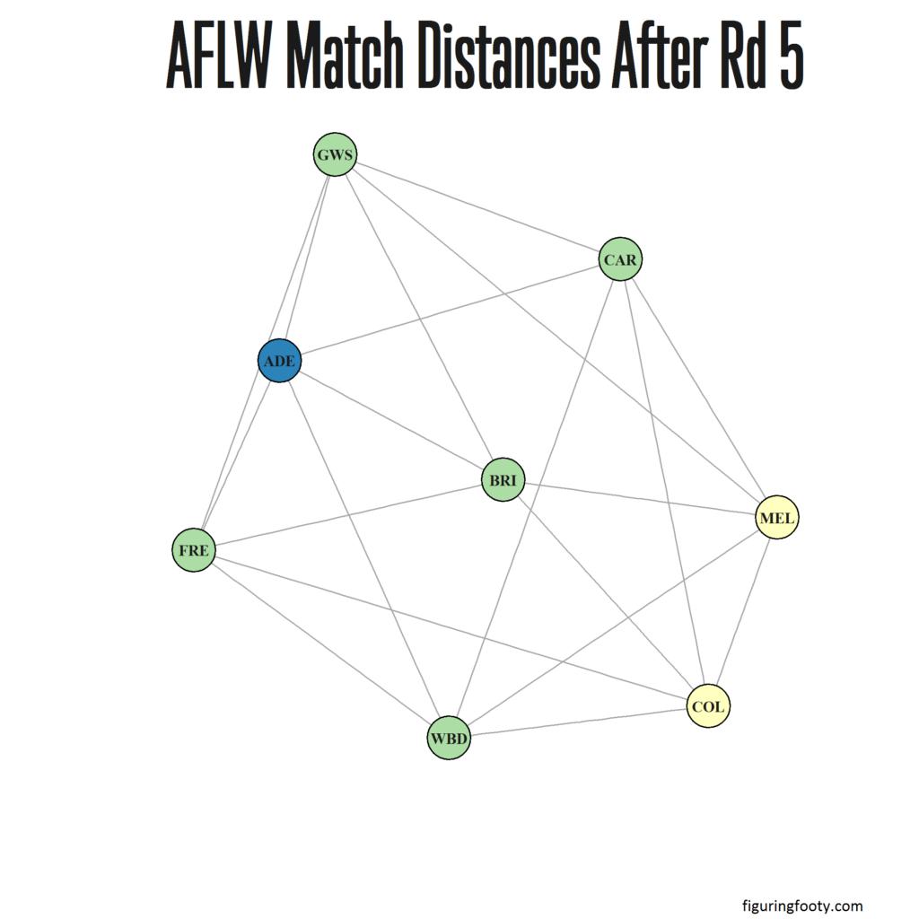 AFLW Match Network Rd5