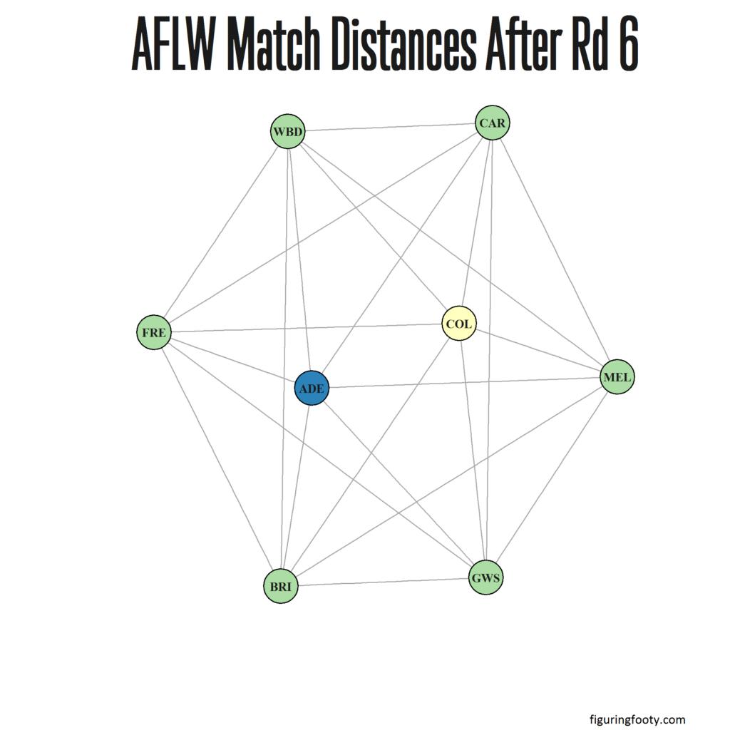 AFLW Match Network Rd6