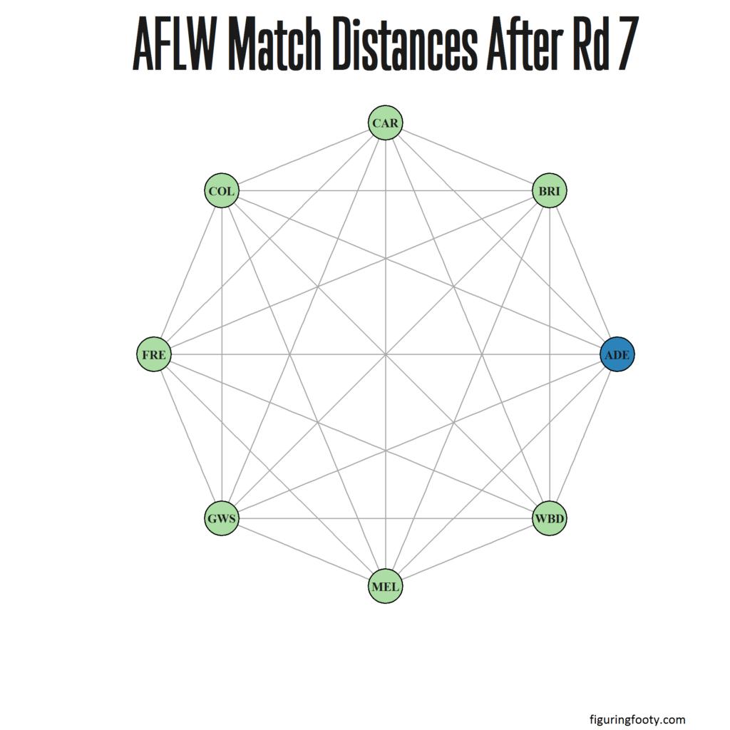 AFLW Match Network Rd7