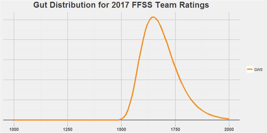 GWS Gut Simulation Distribution