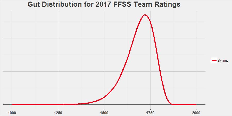 Sydney Gut Simulation Distribution