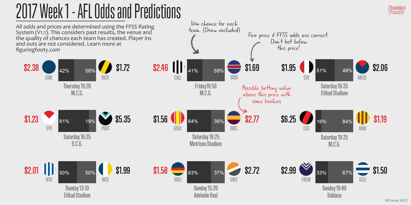 2007 FFSS Round 1 Predictions