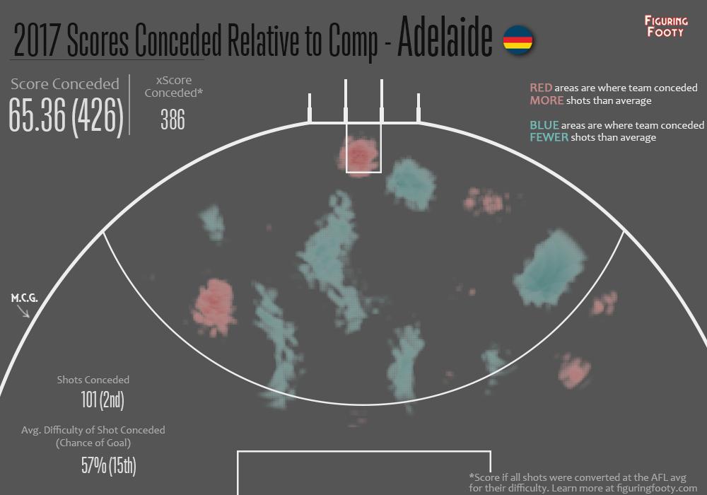 Defensive Relative Heatmap R5 2017 Adelaide