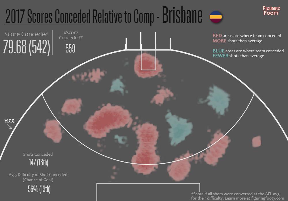 Defensive Relative Heatmap R5 2017 Brisbane