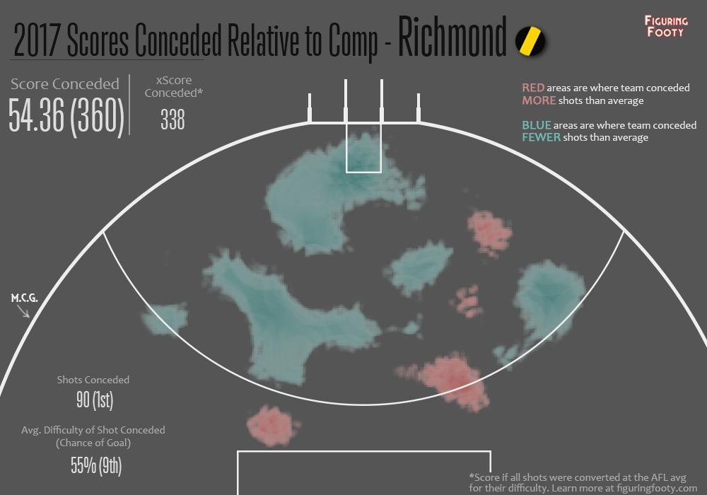 Defensive Relative Heatmap R5 2017 Richmond