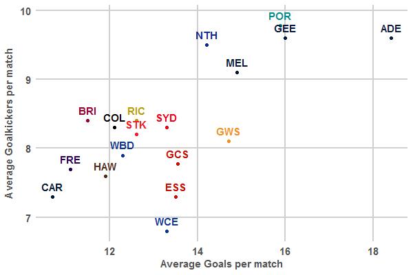 Avg Goalkickers vs Avg Goals (R10 2017)