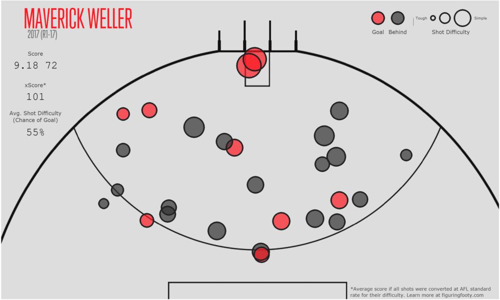Weller Shotplot17