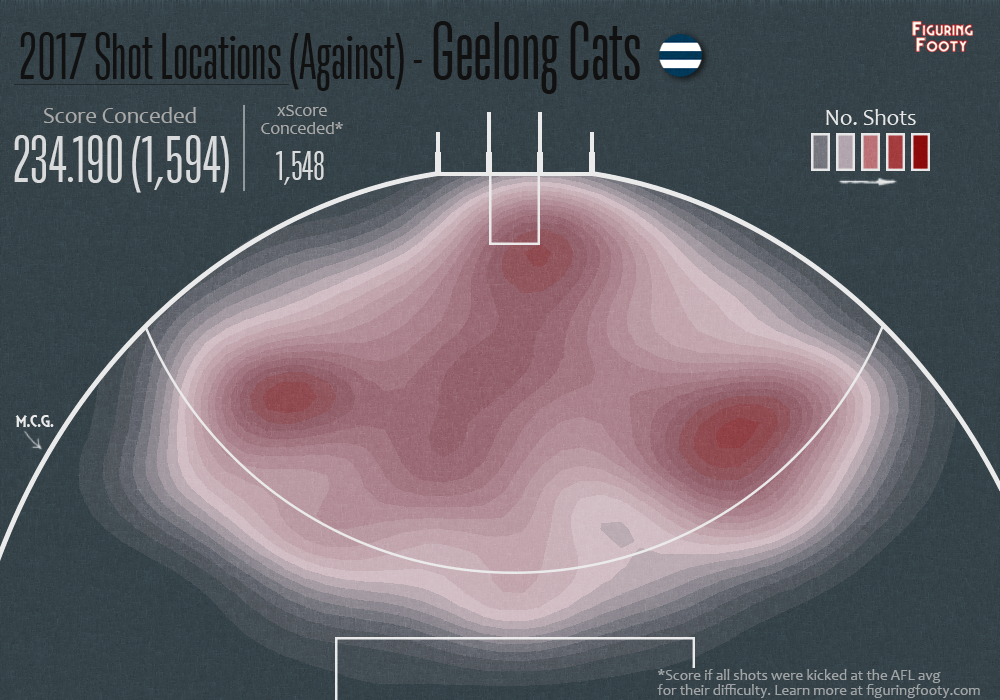 Shot Locations Conceded Geelong